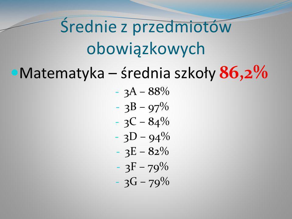 Średnie z przedmiotów obowiązkowych Matematyka – średnia szkoły 86,2% - 3A – 88% - 3B – 97% - 3C – 84% - 3D – 94% - 3E – 82% - 3F – 79% - 3G – 79%