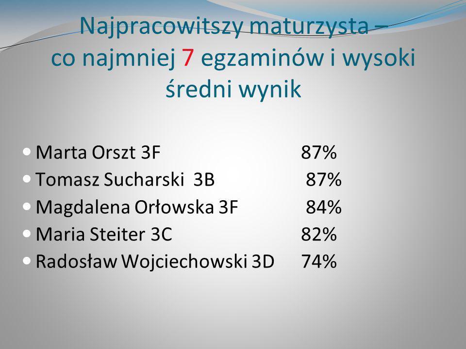 Najpracowitszy maturzysta – co najmniej 7 egzaminów i wysoki średni wynik Marta Orszt 3F 87% Tomasz Sucharski 3B 87% Magdalena Orłowska 3F 84% Maria S