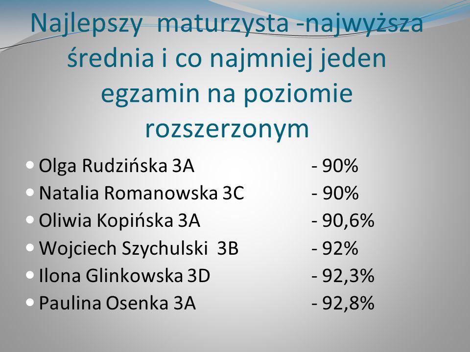 Najlepszy maturzysta -najwyższa średnia i co najmniej jeden egzamin na poziomie rozszerzonym Olga Rudzińska 3A - 90% Natalia Romanowska 3C - 90% Oliwi