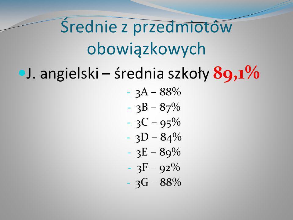 Średnie z przedmiotów obowiązkowych J. angielski – średnia szkoły 89,1% - 3A – 88% - 3B – 87% - 3C – 95% - 3D – 84% - 3E – 89% - 3F – 92% - 3G – 88%