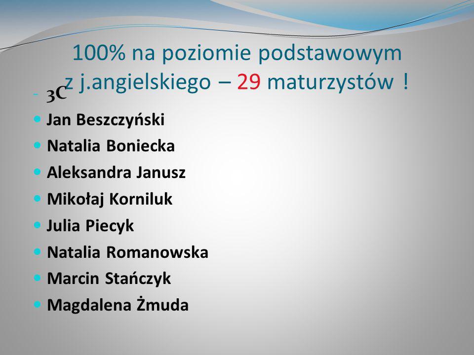 100% na poziomie podstawowym z j.angielskiego – 29 maturzystów ! - 3C Jan Beszczyński Natalia Boniecka Aleksandra Janusz Mikołaj Korniluk Julia Piecyk