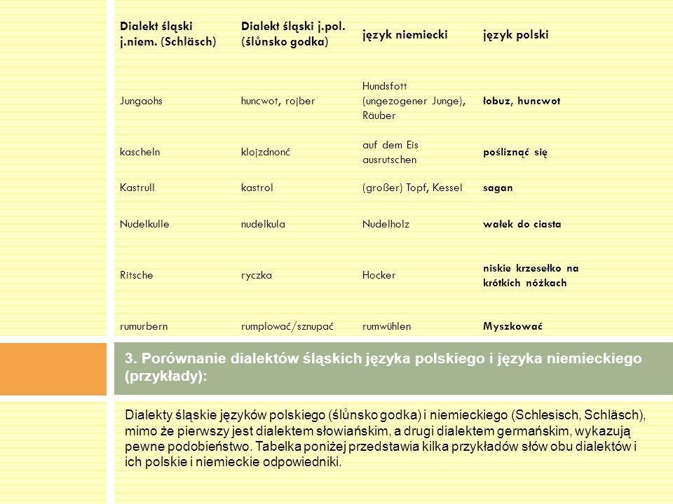 Dialekty śląskie języków polskiego (ślůnsko godka) i niemieckiego (Schlesisch, Schläsch), mimo że pierwszy jest dialektem słowiańskim, a drugi dialekt