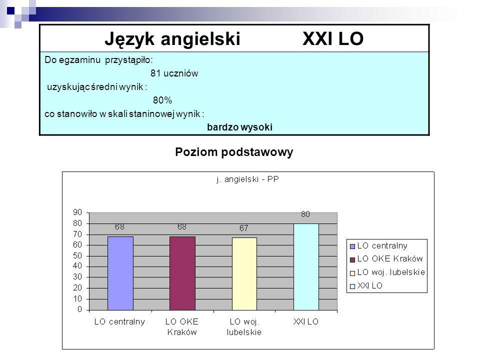 Język angielski XXI LO Do egzaminu przystąpiło: 81 uczniów uzyskując średni wynik : 80% co stanowiło w skali staninowej wynik : bardzo wysoki Poziom p