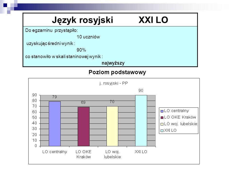 Język rosyjski XXI LO Do egzaminu przystąpiło: 10 uczniów uzyskując średni wynik : 90% co stanowiło w skali staninowej wynik : najwyższy Poziom podsta