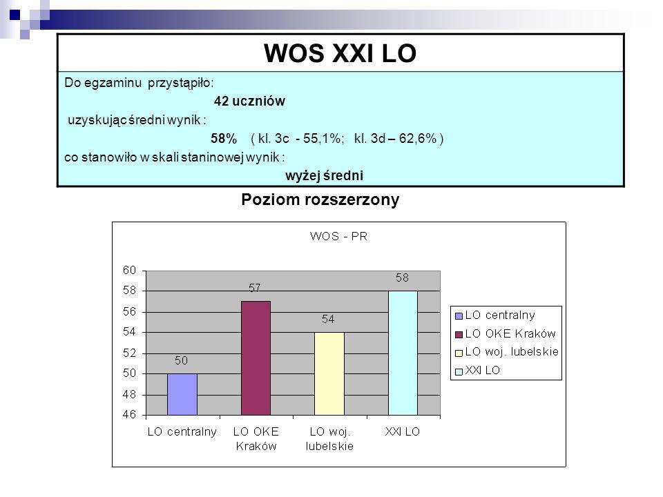 WOS XXI LO Do egzaminu przystąpiło: 42 uczniów uzyskując średni wynik : 58% ( kl. 3c - 55,1%; kl. 3d – 62,6% ) co stanowiło w skali staninowej wynik :
