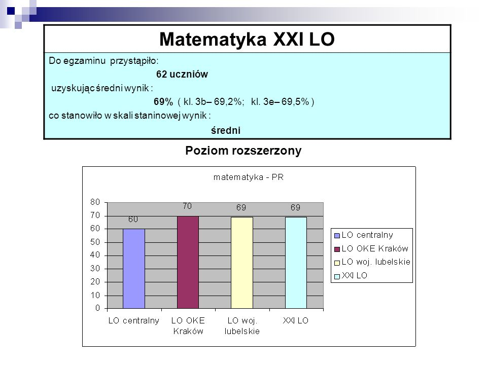 Matematyka XXI LO Do egzaminu przystąpiło: 62 uczniów uzyskując średni wynik : 69% ( kl. 3b– 69,2%; kl. 3e– 69,5% ) co stanowiło w skali staninowej wy