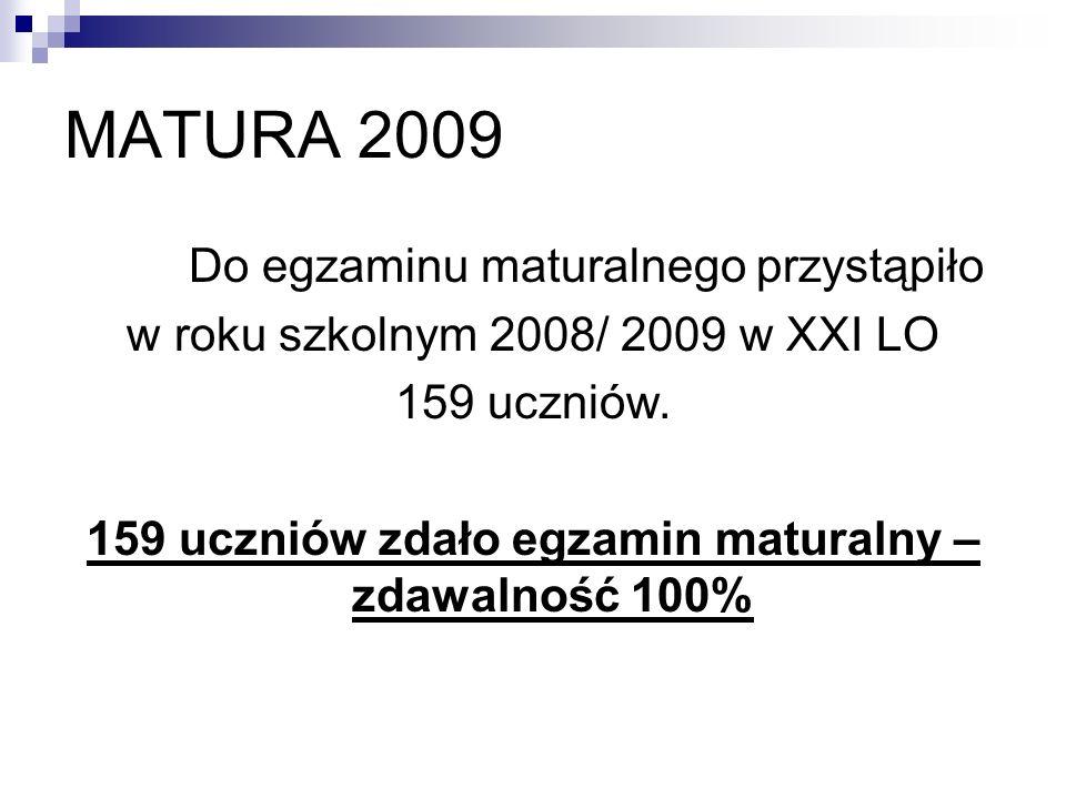 MATURA 2009 Do egzaminu maturalnego przystąpiło w roku szkolnym 2008/ 2009 w XXI LO 159 uczniów. 159 uczniów zdało egzamin maturalny – zdawalność 100%