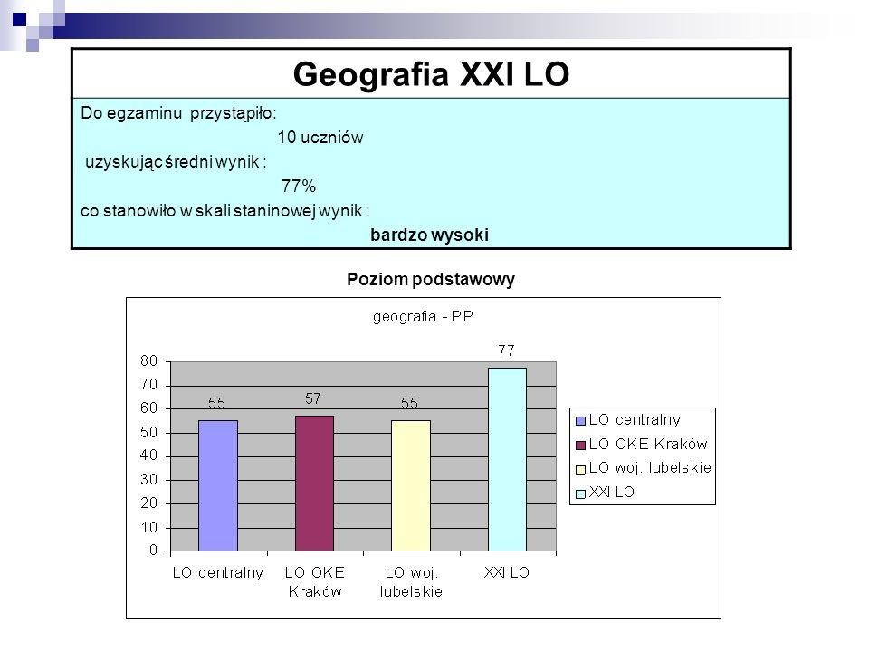 Geografia XXI LO Do egzaminu przystąpiło: 10 uczniów uzyskując średni wynik : 77% co stanowiło w skali staninowej wynik : bardzo wysoki Poziom podstaw