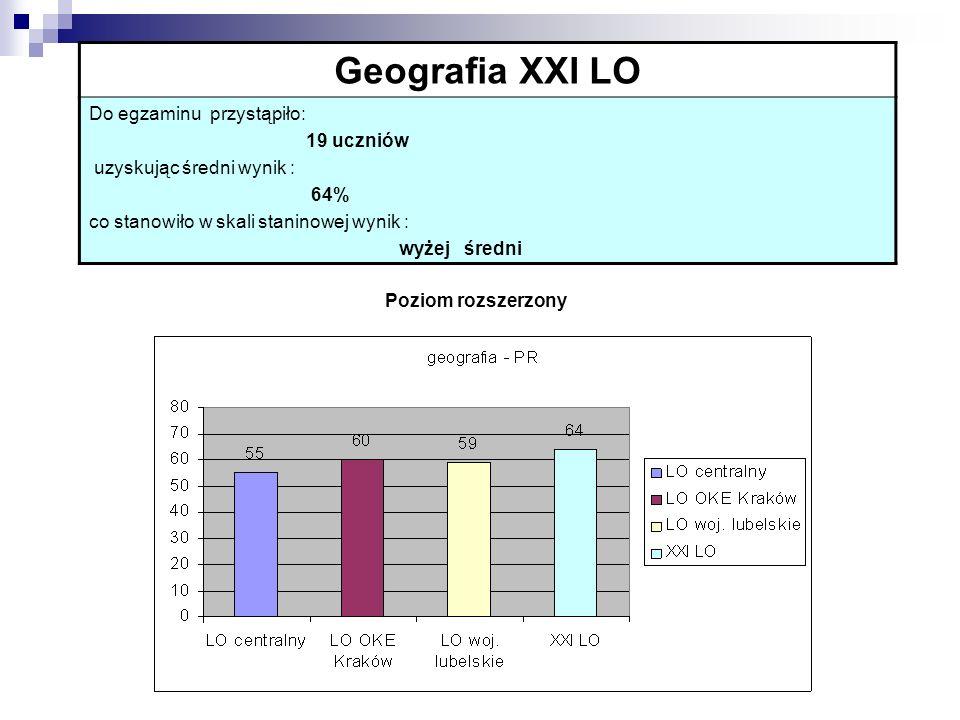 Geografia XXI LO Do egzaminu przystąpiło: 19 uczniów uzyskując średni wynik : 64% co stanowiło w skali staninowej wynik : wyżej średni Poziom rozszerz