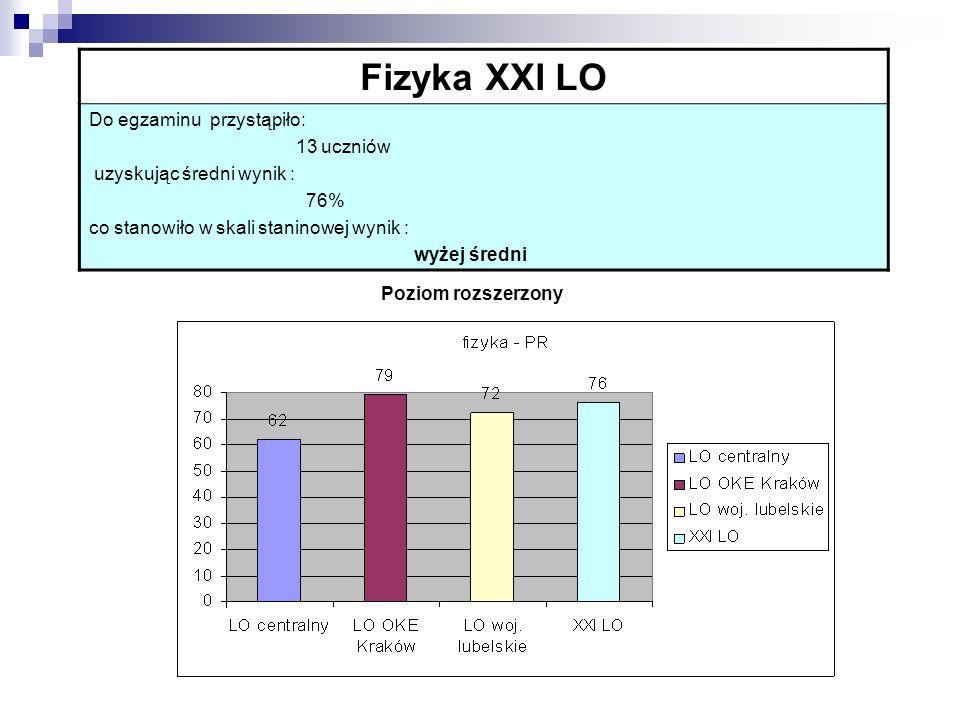Fizyka XXI LO Do egzaminu przystąpiło: 13 uczniów uzyskując średni wynik : 76% co stanowiło w skali staninowej wynik : wyżej średni Poziom rozszerzony