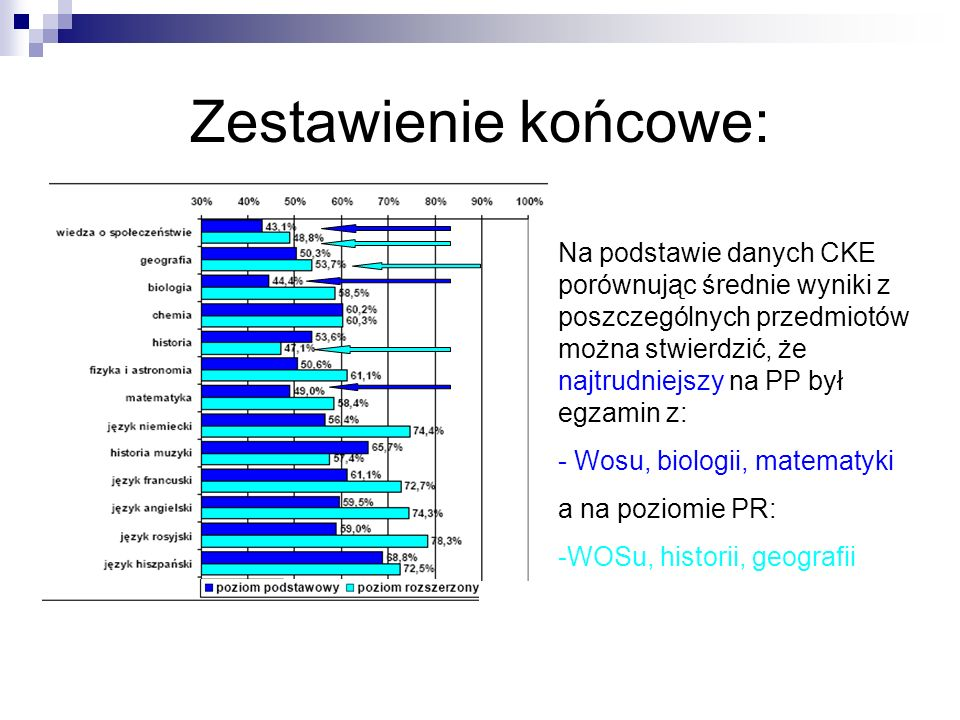 Zestawienie końcowe: Na podstawie danych CKE porównując średnie wyniki z poszczególnych przedmiotów można stwierdzić, że najtrudniejszy na PP był egza