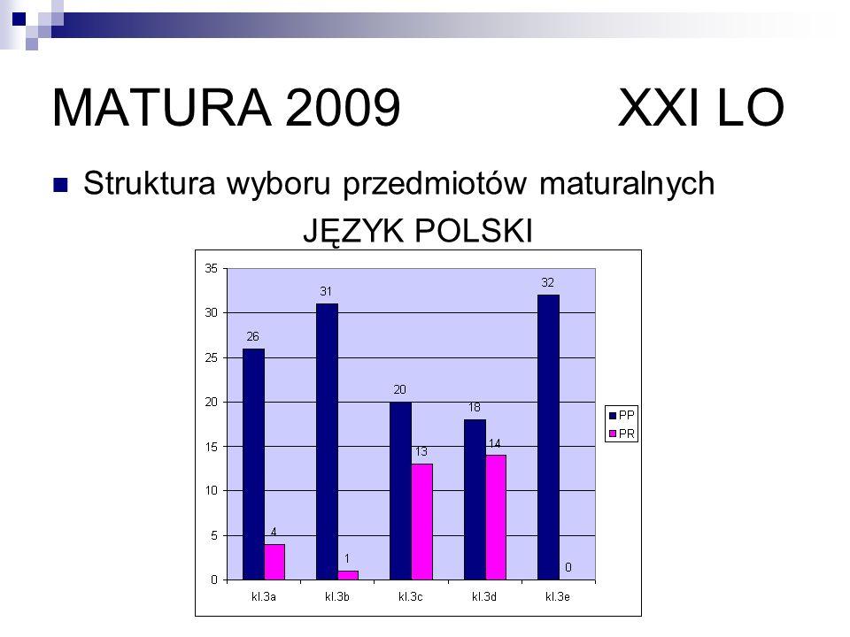 MATURA 2009 XXI LO Struktura wyboru przedmiotów maturalnych JĘZYK POLSKI