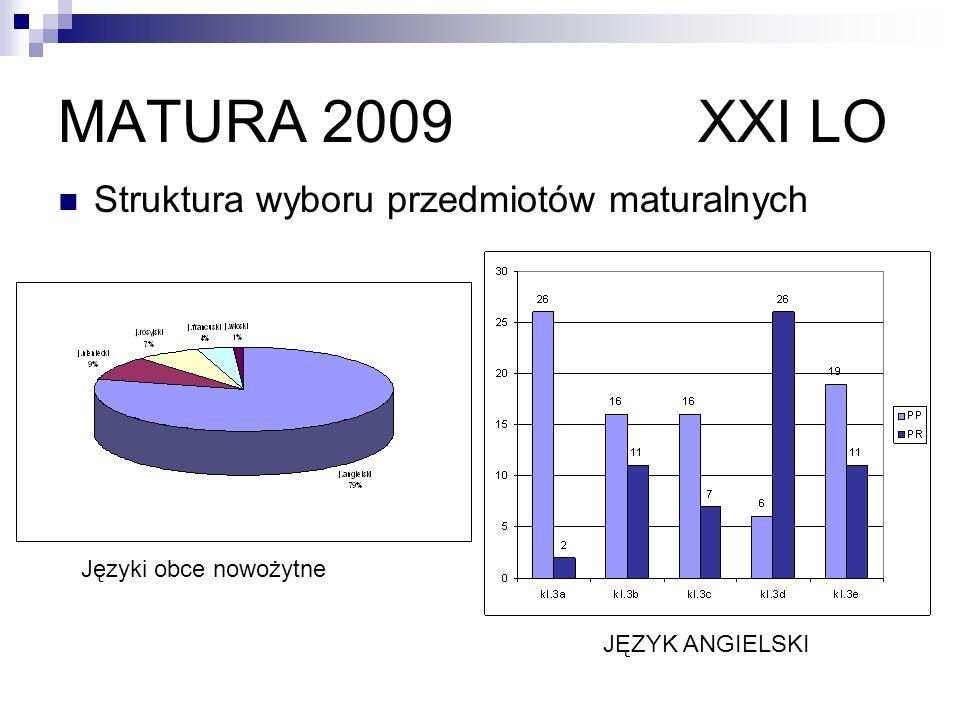 MATURA 2009 XXI LO Struktura wyboru przedmiotów maturalnych JĘZYK ANGIELSKI Języki obce nowożytne