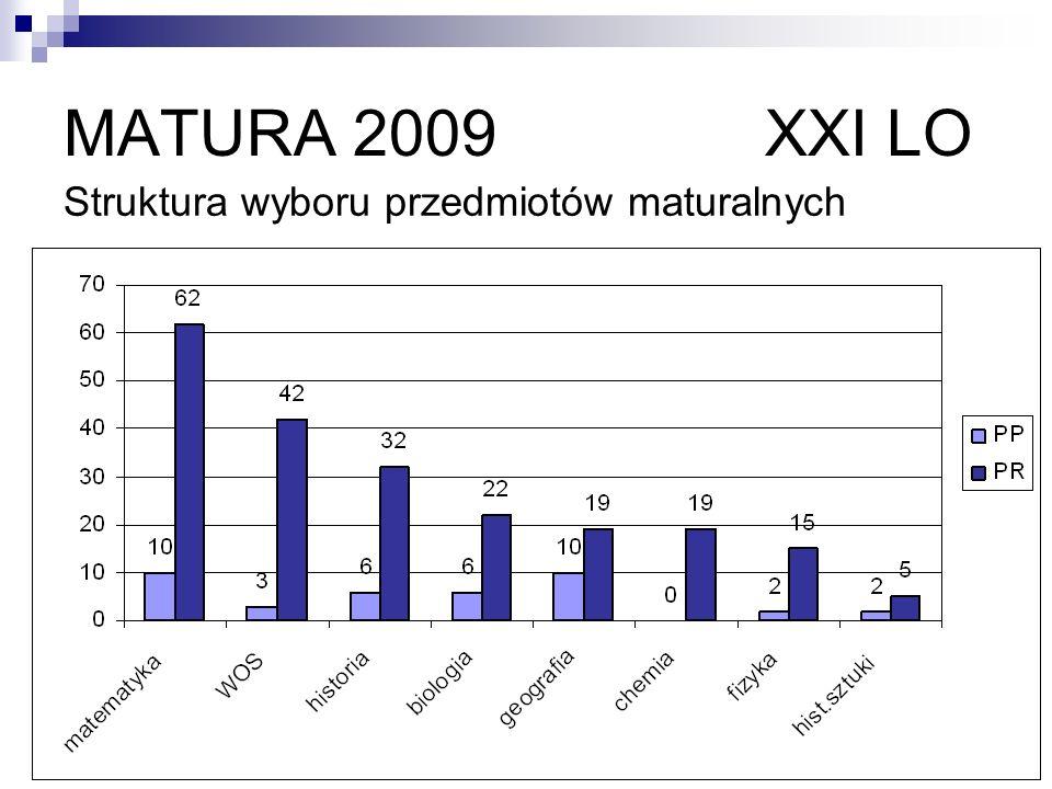 MATURA 2009 XXI LO Struktura wyboru przedmiotów maturalnych