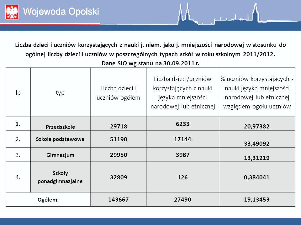 Procent zadeklarowanych dzieci i uczniów objętych obowiązkiem szkolnym, którzy uczą się języka niemieckiego jako języka mniejszości narodowej w stosunku do ogólnej liczby uczniów objętych obowiązkiem szkolnym wg gmin w województwie opolskim w roku szkolnym 2011/2012 Gmina% Korfantów3,86 Prudnik7,89 Kędzierzyn-Koźle9,52 M.