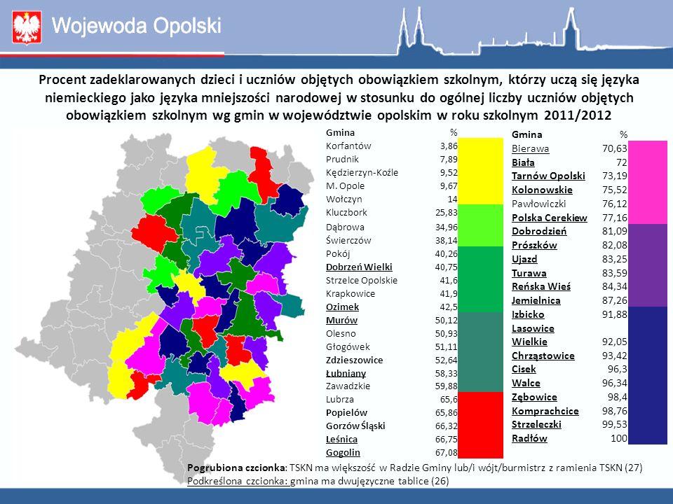 Procent zadeklarowanych dzieci i uczniów objętych obowiązkiem szkolnym, którzy uczą się języka niemieckiego jako języka mniejszości narodowej w roku szkolnym 2011/2012 a reprezentacja mniejszości niemieckiej w radach gmin województwa opolskiego Gmina % udział reprezentantów MN w radzie gminy % zadeklarowanych dzieci i uczniów Izbicko93,391,88 Jemielnica93,387,26 Walce93,396,34 Prószków86,782,08 Leśnica8066,75 Zębowice8098,4 Biała73,372 Lasowice Wielkie73,392,05 Gorzów Śląski66,766,32 Kolonowskie6675,52 Polska Cerekiew6677,16 Cisek6096,3 Dobrodzień6081,09 Radłów60100 Gogolin53,367,08 Murów53,350,12 Popielów53,365,86 Tarnów Opolski53,373,19 Chrząstowice46,793,42 Reńska Wieś46,784,34 Strzeleczki46,799,53 Turawa46,783,59 Gmina % udział reprezentantów MN w radzie gminy % zadeklarowanych dzieci i uczniów Komprachcice4098,76 Ujazd4083,25 Dobrzeń Wielki33,340,75 Łubniany33,358,33 Zdzieszowice33,352,64 Ozimek28,642,5 Głogówek26,751,11 Olesno26,750,93 Bierawa2070,63 Dąbrowa2034,96 Strzelce Opolskie1941,6 Krapkowice14,341,9 Zawadzkie6,759,88 Kluczbork4,7625,83 Kędzierzyn-Koźle4,349,52 Pawłowiczki-76,12 Lubrza-65,6 Pokój-40,26 Świerczów-38,14 Wołczyn-14 M.