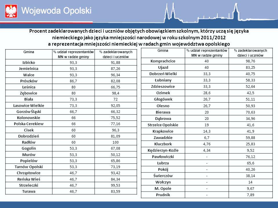 Finansowanie oświaty mniejszości niemieckiej w województwie opolskim Kwota bazowa subwencji oświatowej przekazywana na jednego ucznia w roku 2011 – 4717,01 zł ; w roku 2012 – 4936,75 zł.