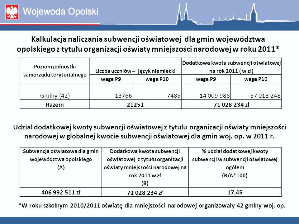 Kalkulacja naliczania subwencji oświatowej dla gmin województwa opolskiego z tytułu organizacji oświaty mniejszości narodowej w roku 2011* Poziom jedn