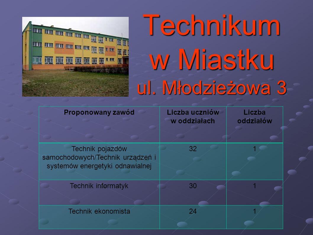 Technikum w Miastku ul. Młodzieżowa 3 Proponowany zawódLiczba uczniów w oddziałach Liczba oddziałów Technik pojazdów samochodowych/Technik urządzeń i
