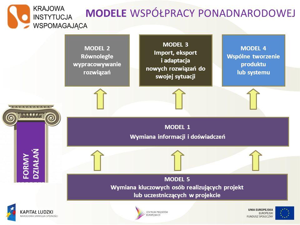 FORMY DZIAŁAŃ MODEL 2 Równoległe wypracowywanie rozwiązań MODEL 3 Import, eksport i adaptacja nowych rozwiązań do swojej sytuacji MODEL 4 Wspólne twor