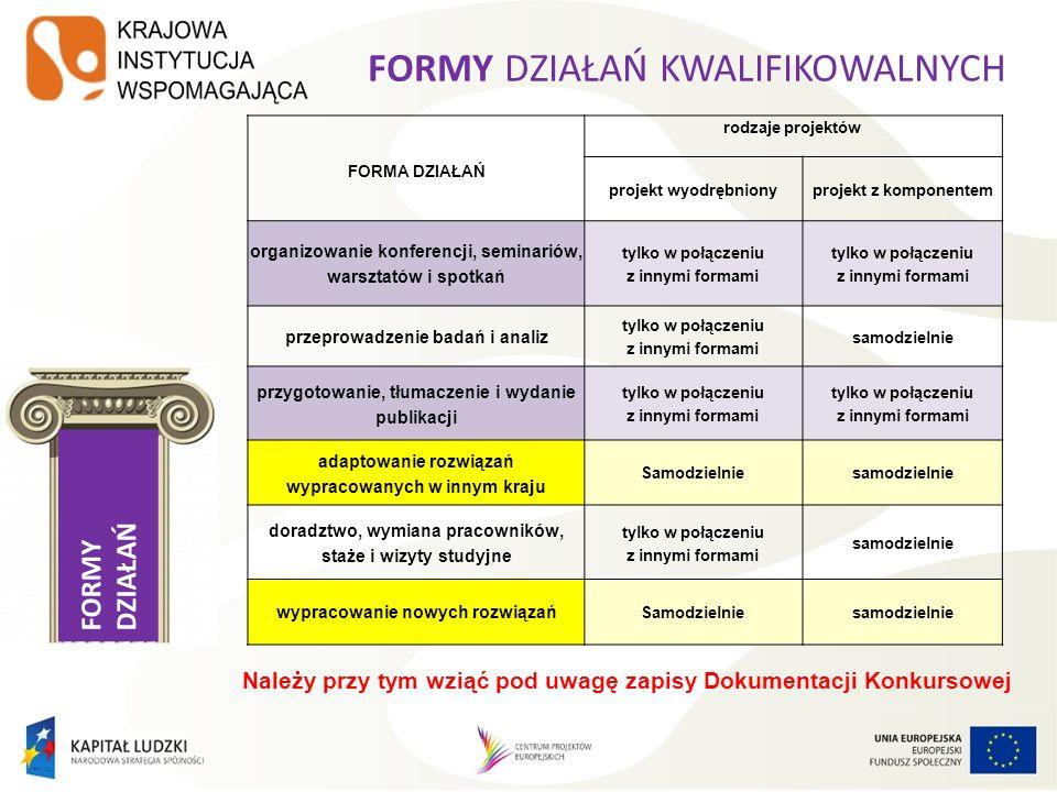 FORMY DZIAŁAŃ FORMY DZIAŁAŃ KWALIFIKOWALNYCH FORMA DZIAŁAŃ rodzaje projektów projekt wyodrębnionyprojekt z komponentem organizowanie konferencji, semi