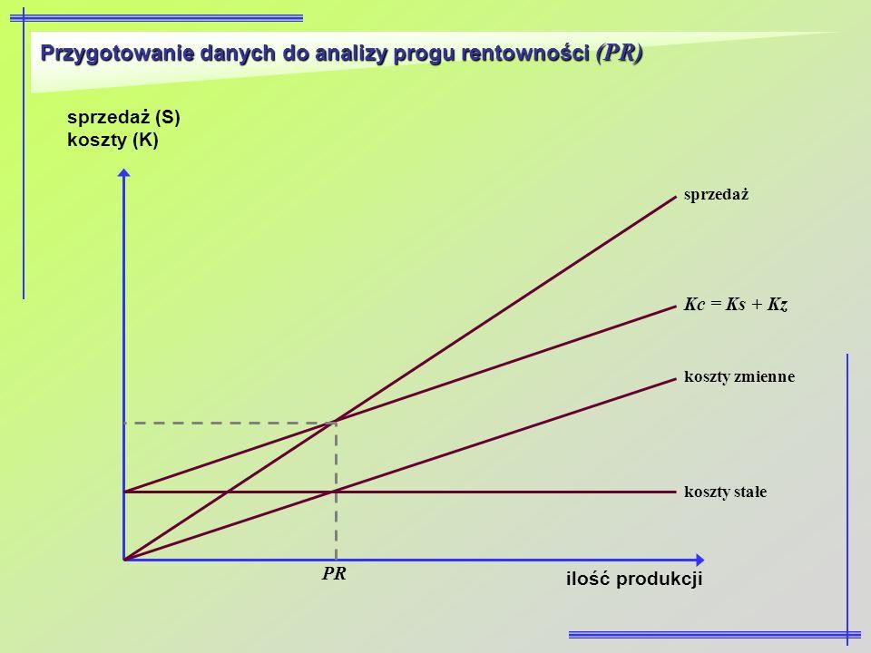 Przygotowanie danych do analizy progu rentowności (PR) ilość produkcji sprzedaż (S) koszty (K) koszty stałe koszty zmienne Kc = Ks + Kz sprzedaż PR