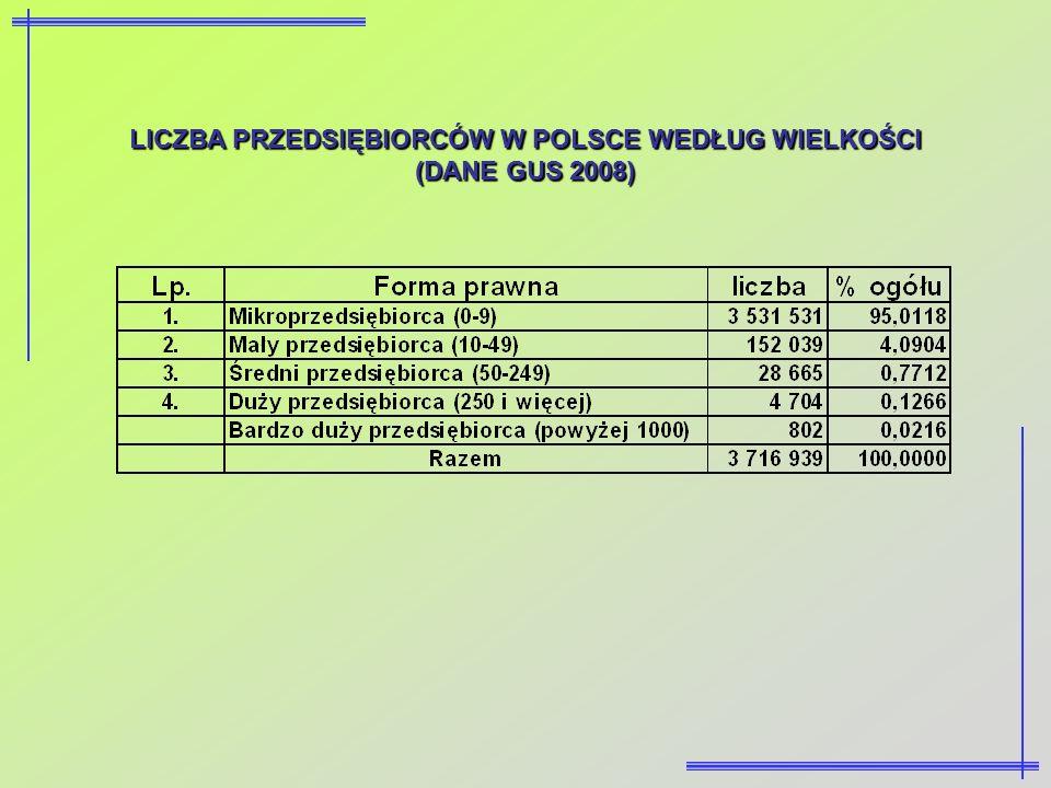 LICZBA PRZEDSIĘBIORCÓW W POLSCE WEDŁUG WIELKOŚCI (DANE GUS 2008)