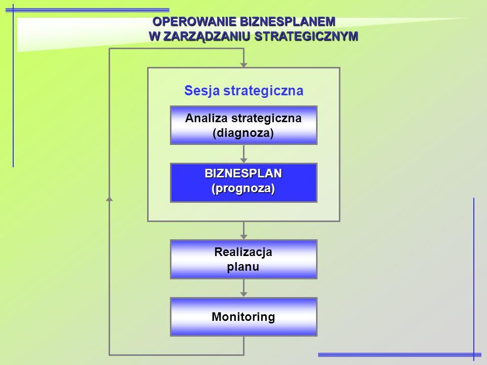 OPEROWANIE BIZNESPLANEM W ZARZĄDZANIU STRATEGICZNYM Monitoring Realizacja planu BIZNESPLAN (prognoza) Analiza strategiczna (diagnoza) Sesja strategicz