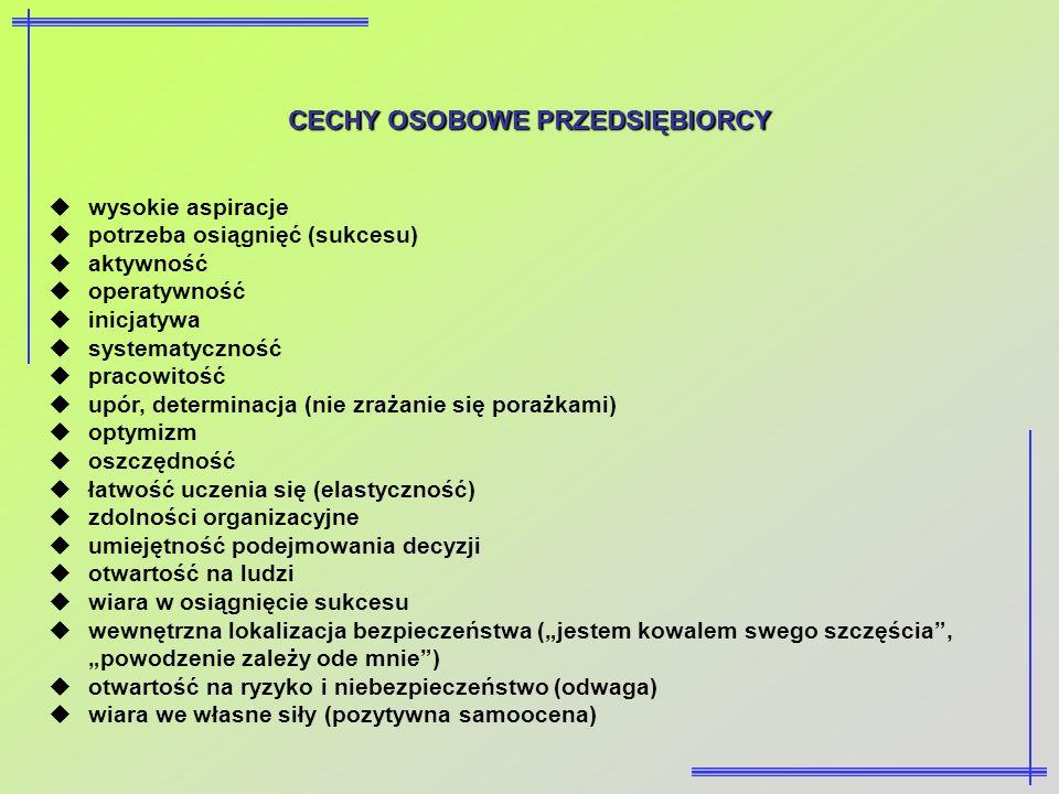 CECHY OSOBOWE PRZEDSIĘBIORCY wysokie aspiracje potrzeba osiągnięć (sukcesu) aktywność operatywność inicjatywa systematyczność pracowitość upór, determ