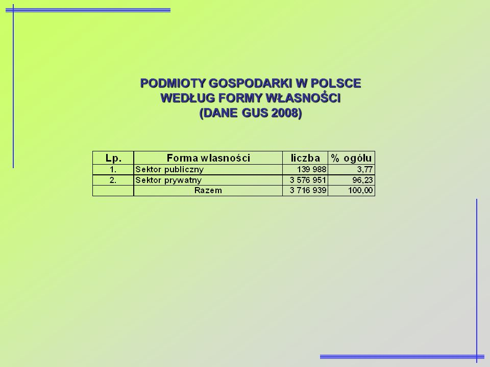 PODMIOTY GOSPODARKI W POLSCE WEDŁUG FORMY WŁASNOŚCI (DANE GUS 2008)