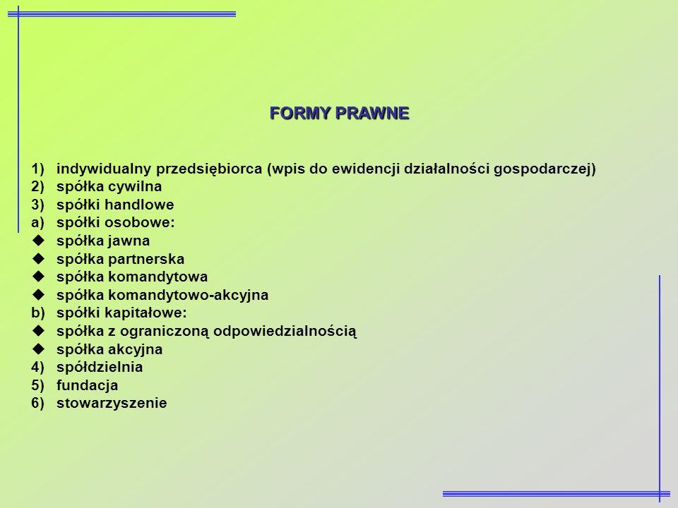 FORMY PRAWNE 1)indywidualny przedsiębiorca (wpis do ewidencji działalności gospodarczej) 2)spółka cywilna 3)spółki handlowe a)spółki osobowe: spółka j