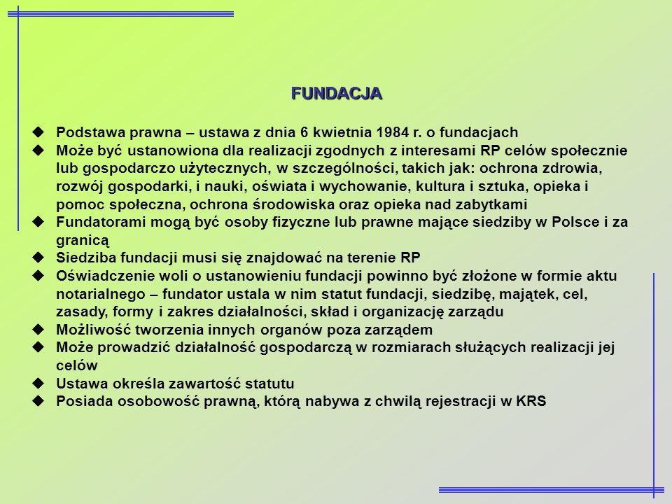 FUNDACJA Podstawa prawna – ustawa z dnia 6 kwietnia 1984 r. o fundacjach Może być ustanowiona dla realizacji zgodnych z interesami RP celów społecznie