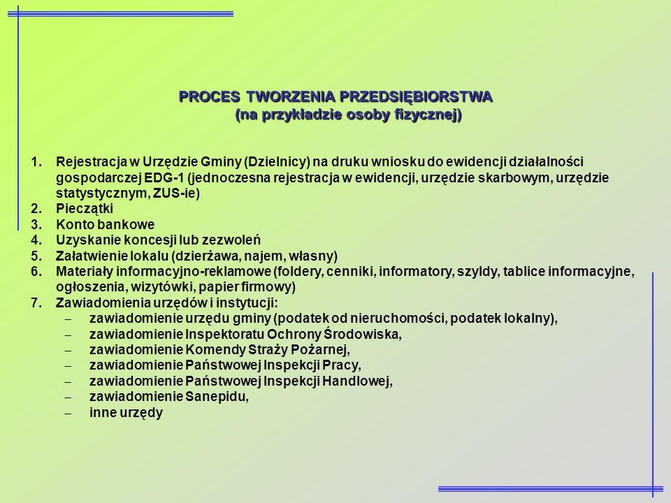 PROCES TWORZENIA PRZEDSIĘBIORSTWA (na przykładzie osoby fizycznej) 1.Rejestracja w Urzędzie Gminy (Dzielnicy) na druku wniosku do ewidencji działalnoś