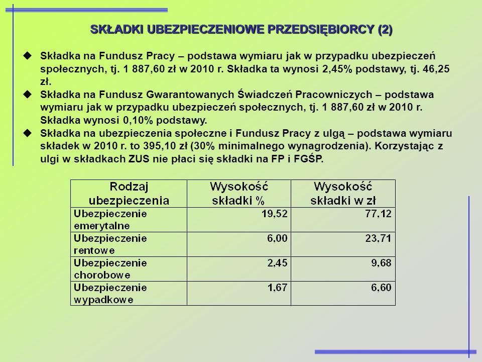 SKŁADKI UBEZPIECZENIOWE PRZEDSIĘBIORCY (2) Składka na Fundusz Pracy – podstawa wymiaru jak w przypadku ubezpieczeń społecznych, tj. 1 887,60 zł w 2010