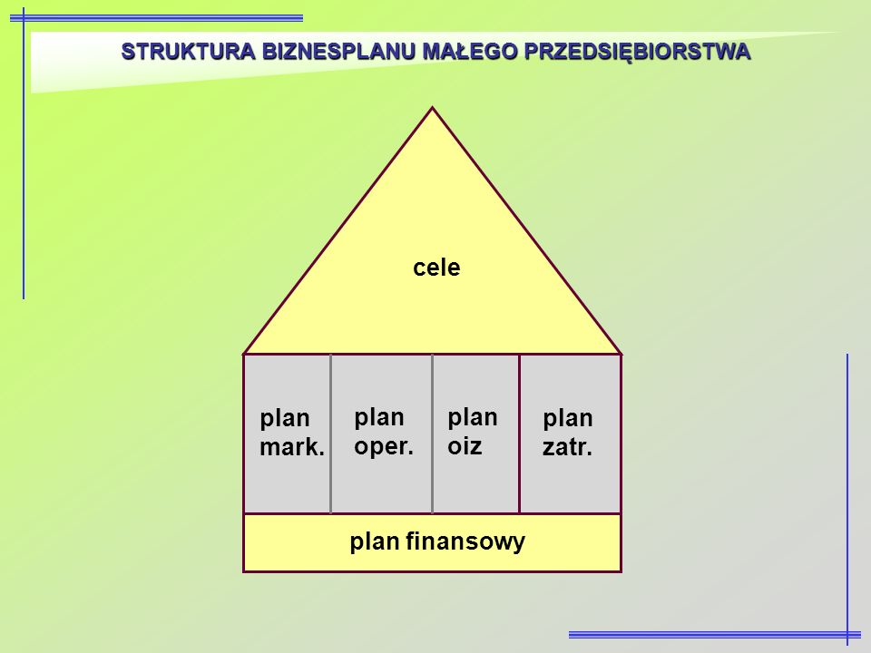 STRUKTURA BIZNESPLANU MAŁEGO PRZEDSIĘBIORSTWA cele plan mark. plan oper. plan oiz plan zatr. plan finansowy