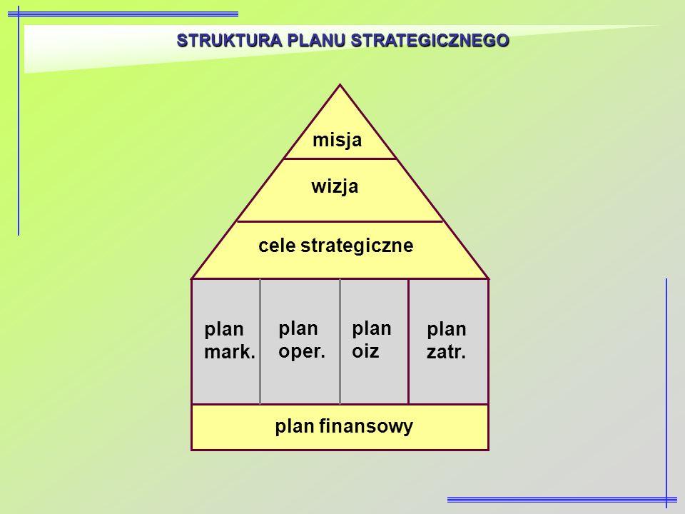 STRUKTURA PLANU STRATEGICZNEGO misja wizja cele strategiczne plan mark. plan oper. plan oiz plan zatr. plan finansowy