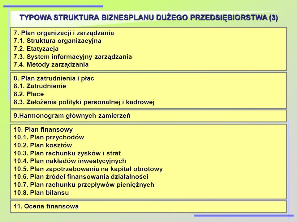 TYPOWA STRUKTURA BIZNESPLANU DUŻEGO PRZEDSIĘBIORSTWA (3) 7. Plan organizacji i zarządzania 7.1. Struktura organizacyjna 7.2. Etatyzacja 7.3. System in