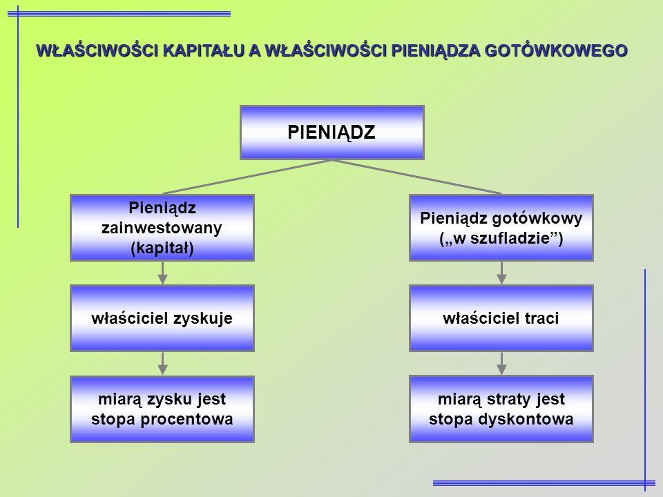 WŁAŚCIWOŚCI KAPITAŁU A WŁAŚCIWOŚCI PIENIĄDZA GOTÓWKOWEGO PIENIĄDZ Pieniądz zainwestowany (kapitał) Pieniądz gotówkowy (w szufladzie) właściciel zyskuj