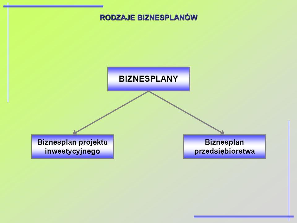 RODZAJE BIZNESPLANÓW BIZNESPLANY Biznesplan projektu inwestycyjnego Biznesplan przedsiębiorstwa