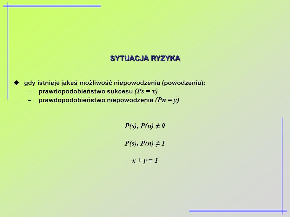 SYTUACJA RYZYKA gdy istnieje jakaś możliwość niepowodzenia (powodzenia): prawdopodobieństwo sukcesu (Ps = x) prawdopodobieństwo niepowodzenia (Pn = y)