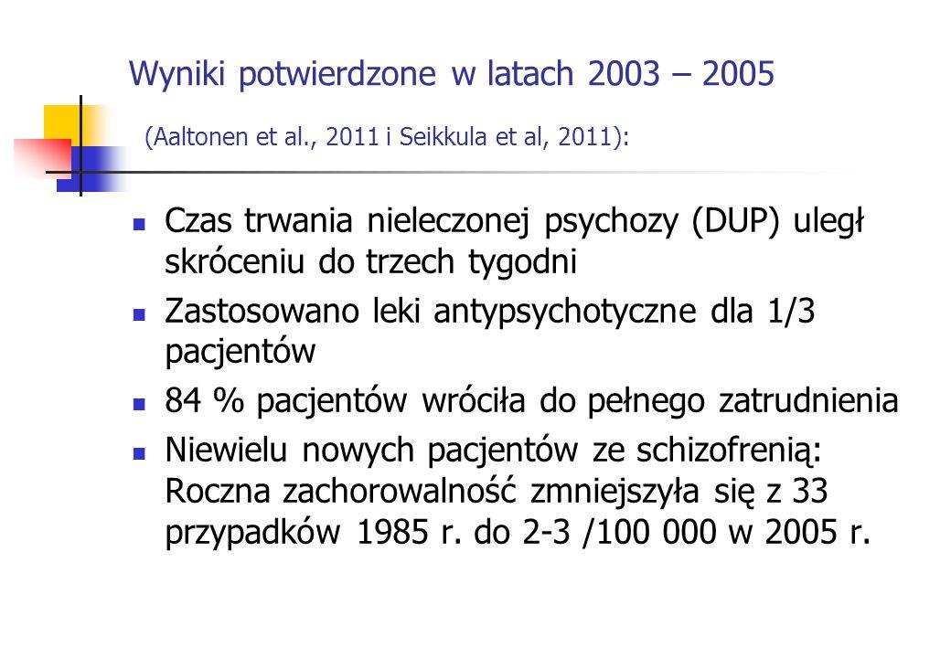 Wyniki potwierdzone w latach 2003 – 2005 (Aaltonen et al., 2011 i Seikkula et al, 2011): Czas trwania nieleczonej psychozy (DUP) uległ skróceniu do tr