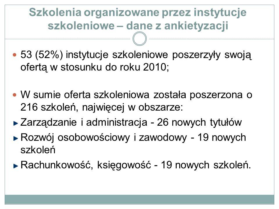 Szkolenia organizowane przez instytucje szkoleniowe – dane z ankietyzacji 53 (52%) instytucje szkoleniowe poszerzyły swoją ofertą w stosunku do roku 2