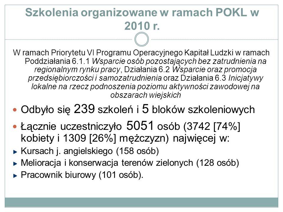 Szkolenia organizowane w ramach POKL w 2010 r. W ramach Priorytetu VI Programu Operacyjnego Kapitał Ludzki w ramach Poddziałania 6.1.1 Wsparcie osób p