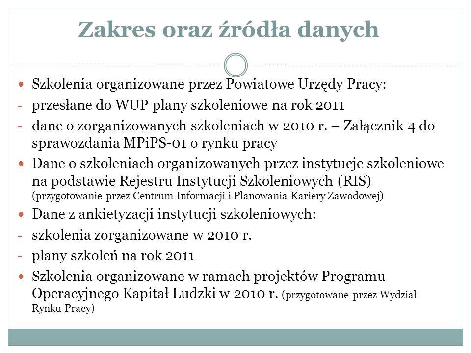 Zakres oraz źródła danych Szkolenia organizowane przez Powiatowe Urzędy Pracy: - przesłane do WUP plany szkoleniowe na rok 2011 - dane o zorganizowanych szkoleniach w 2010 r.