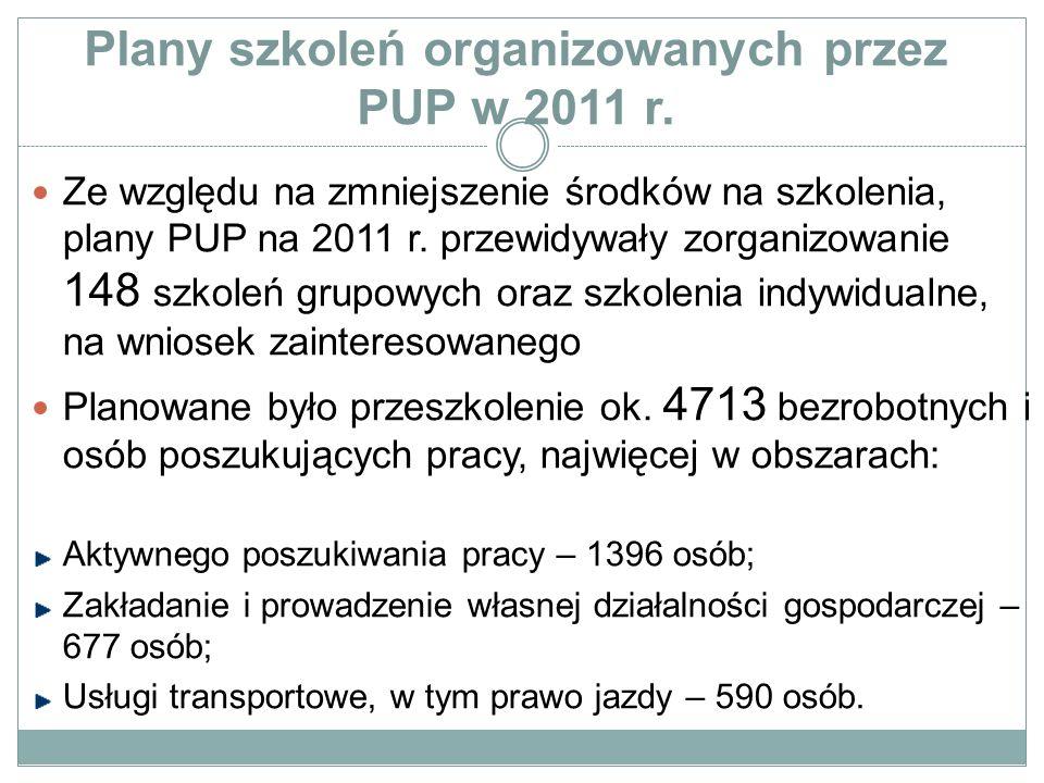 Plany szkoleń organizowanych przez PUP w 2011 r. Ze względu na zmniejszenie środków na szkolenia, plany PUP na 2011 r. przewidywały zorganizowanie 148