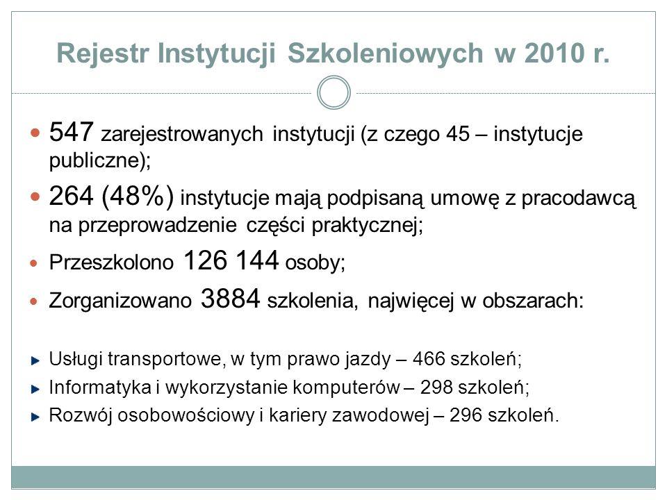 Rejestr Instytucji Szkoleniowych w 2010 r. 547 zarejestrowanych instytucji (z czego 45 – instytucje publiczne); 264 (48%) instytucje mają podpisaną um