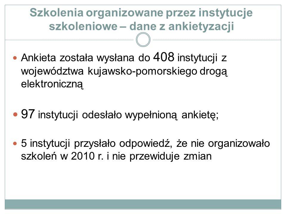Szkolenia organizowane przez instytucje szkoleniowe – dane z ankietyzacji Ankieta została wysłana do 408 instytucji z województwa kujawsko-pomorskiego