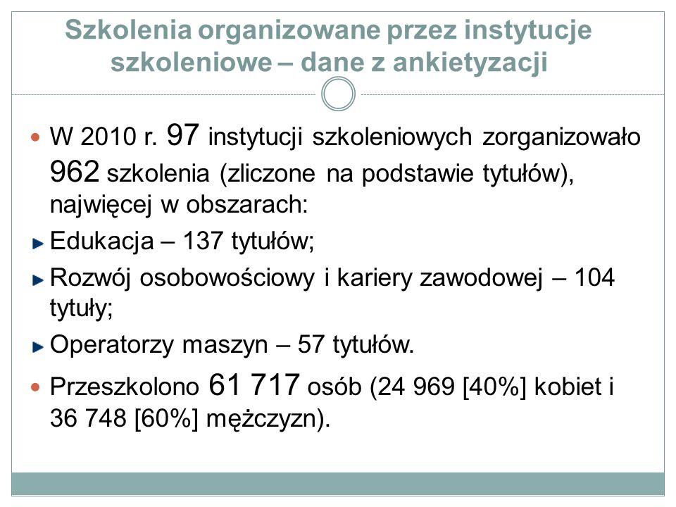 Szkolenia organizowane przez instytucje szkoleniowe – dane z ankietyzacji W 2010 r.
