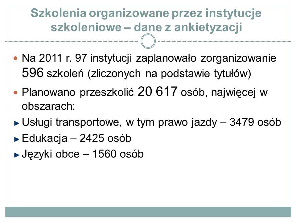 Szkolenia organizowane przez instytucje szkoleniowe – dane z ankietyzacji Na 2011 r. 97 instytucji zaplanowało zorganizowanie 596 szkoleń (zliczonych