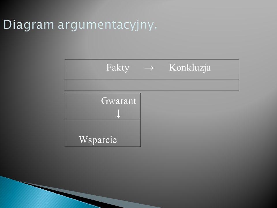Fakty Konkluzja Gwarant Wsparcie Diagram argumentacyjny.